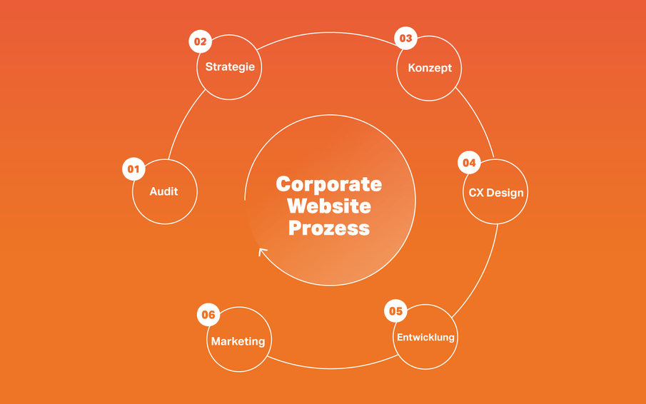 Corporate Website, Corporate Website Prozess, Infografik, Workflow, VALID Digitalagentur