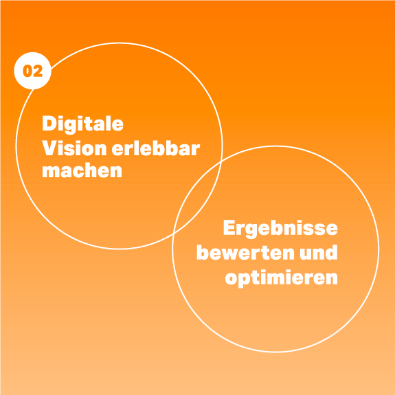 Strategie, Infografik, Workflow, VALID Digitalagentur